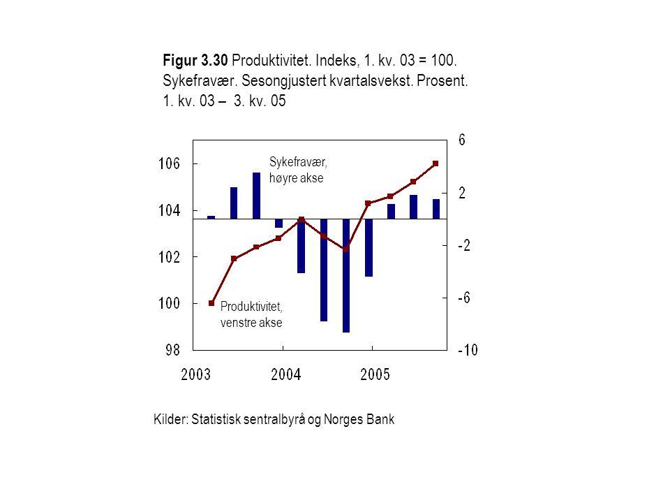 Produktivitet, venstre akse Sykefravær, høyre akse Kilder: Statistisk sentralbyrå og Norges Bank Figur 3.30 Produktivitet. Indeks, 1. kv. 03 = 100. Sy