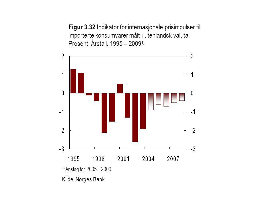 Figur 3.32 Indikator for internasjonale prisimpulser til importerte konsumvarer målt i utenlandsk valuta. Prosent. Årstall. 1995 – 2009 1) 1) Anslag f
