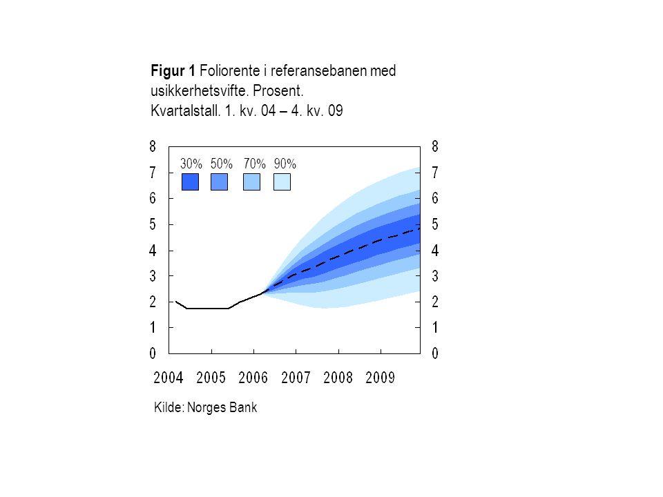 Figur 1 Foliorente i referansebanen med usikkerhetsvifte. Prosent. Kvartalstall. 1. kv. 04 – 4. kv. 09 30%50%70%90% Kilde: Norges Bank