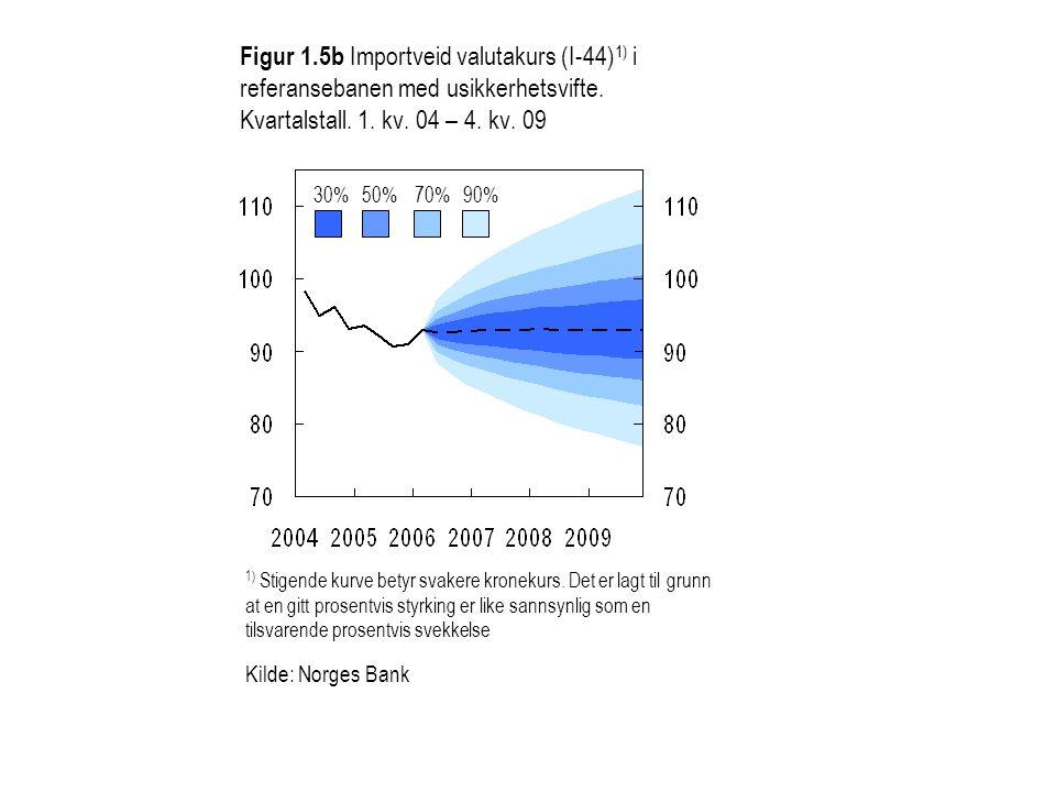 Figur 1.5b Importveid valutakurs (I-44) 1) i referansebanen med usikkerhetsvifte. Kvartalstall. 1. kv. 04 – 4. kv. 09 30%50%70%90% 1) Stigende kurve b