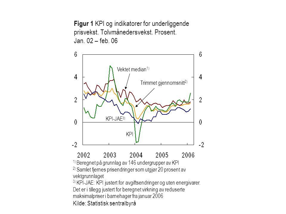 Vektet median 1) KPI-JAE 3) Trimmet gjennomsnitt 2) KPI Figur 1 KPI og indikatorer for underliggende prisvekst. Tolvmånedersvekst. Prosent. Jan. 02 –