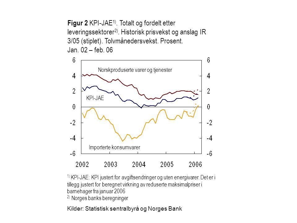 Norskproduserte varer og tjenester Importerte konsumvarer KPI-JAE Figur 2 KPI-JAE 1). Totalt og fordelt etter leveringssektorer 2). Historisk prisveks