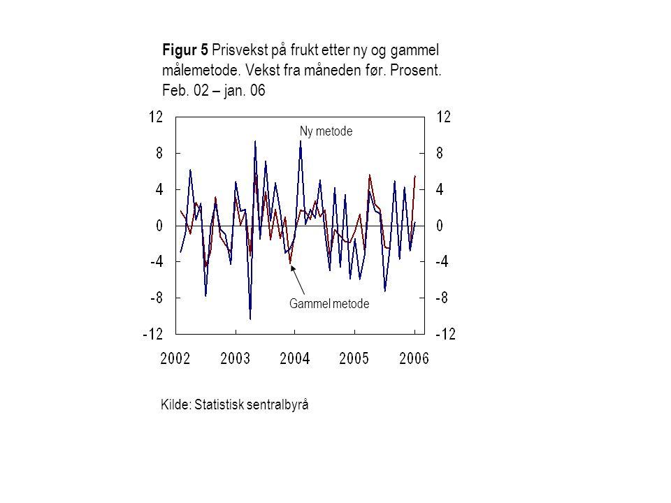 Ny metode Gammel metode Kilde: Statistisk sentralbyrå Figur 5 Prisvekst på frukt etter ny og gammel målemetode. Vekst fra måneden før. Prosent. Feb. 0