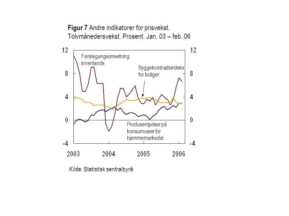 Førstegangsomsetning innenlands Produsentpriser på konsumvarer for hjemmemarkedet Kilde: Statistisk sentralbyrå Figur 7 Andre indikatorer for prisveks