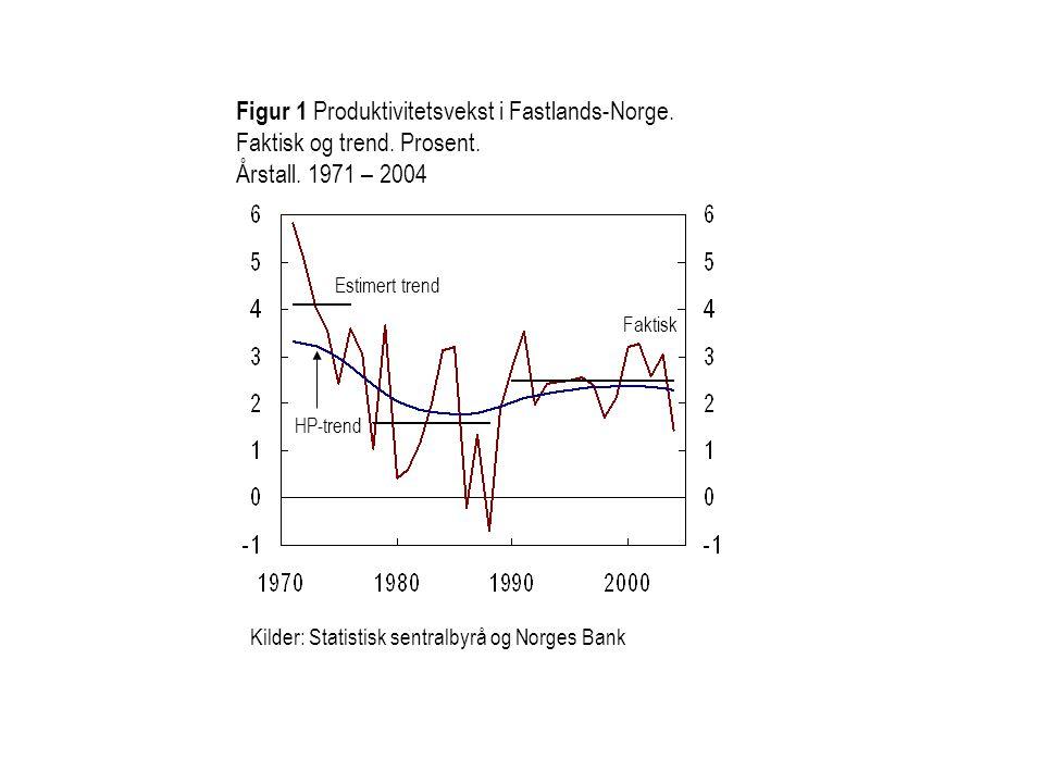 Figur 1 Produktivitetsvekst i Fastlands-Norge. Faktisk og trend. Prosent. Årstall. 1971 – 2004 Faktisk HP-trend Estimert trend Kilder: Statistisk sent