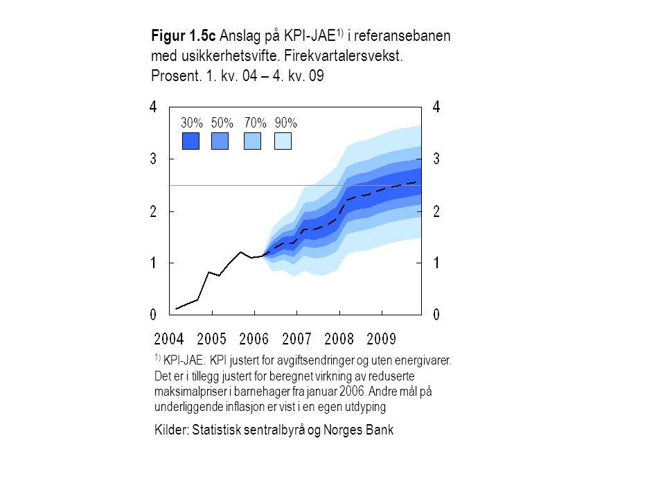 Figur 1.5c Anslag på KPI-JAE 1) i referansebanen med usikkerhetsvifte. Firekvartalersvekst. Prosent. 1. kv. 04 – 4. kv. 09 30%50%70%90% 1) KPI-JAE: KP