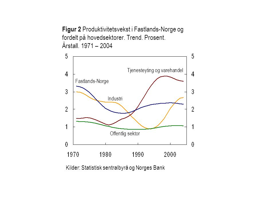 Offentlig sektor Fastlands-Norge Tjenesteyting og varehandel Industri Figur 2 Produktivitetsvekst i Fastlands-Norge og fordelt på hovedsektorer. Trend