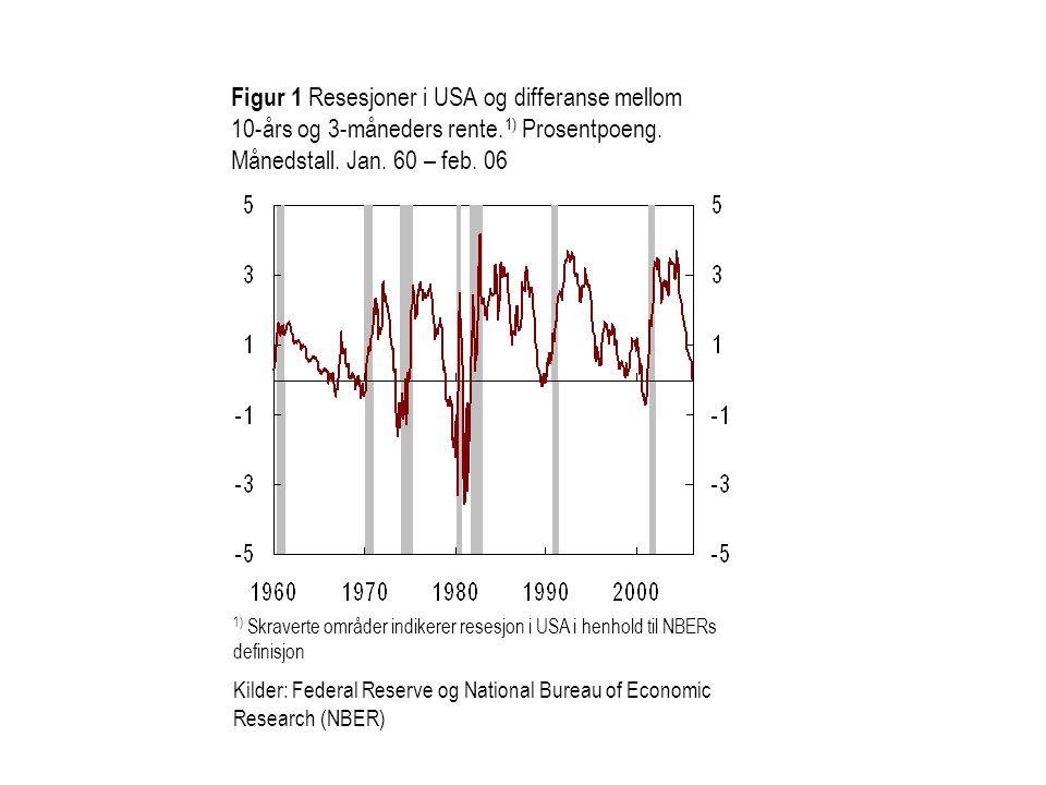 1) Skraverte områder indikerer resesjon i USA i henhold til NBERs definisjon Kilder: Federal Reserve og National Bureau of Economic Research (NBER) Fi