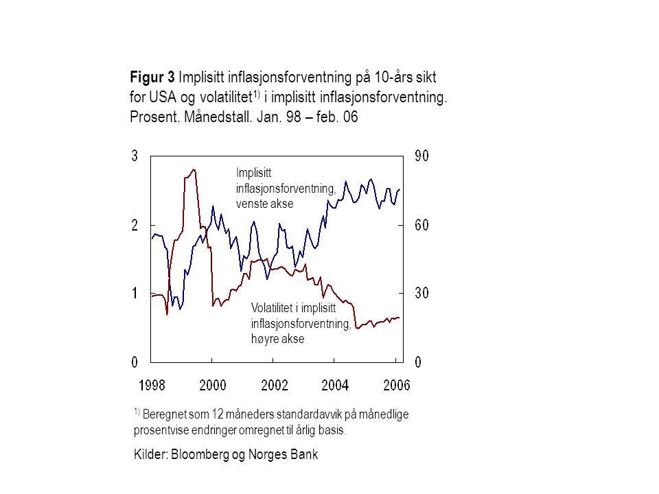 1) Beregnet som 12 måneders standardavvik på månedlige prosentvise endringer omregnet til årlig basis. Kilder: Bloomberg og Norges Bank Figur 3 Implis