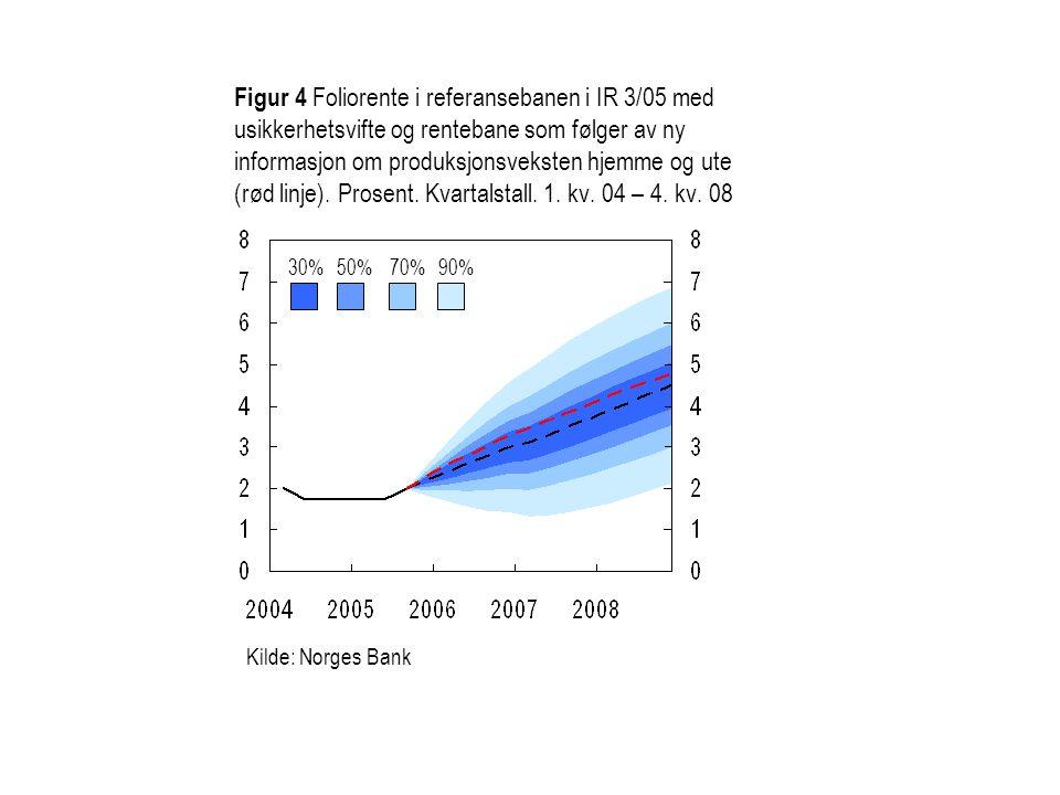 Figur 4 Foliorente i referansebanen i IR 3/05 med usikkerhetsvifte og rentebane som følger av ny informasjon om produksjonsveksten hjemme og ute (rød