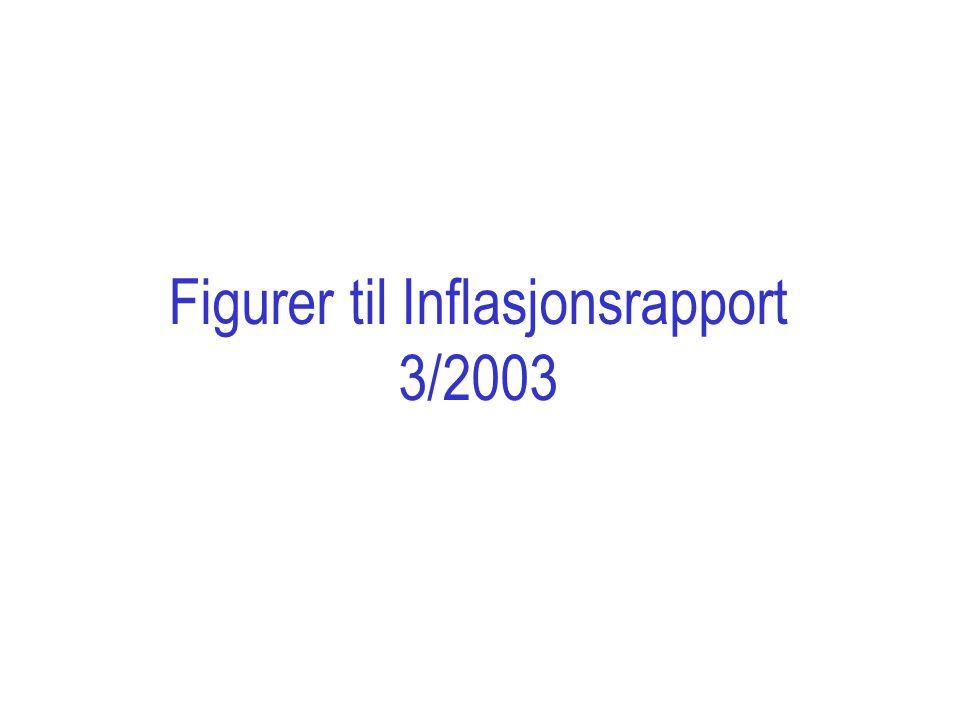 Figurer til Inflasjonsrapport 3/2003