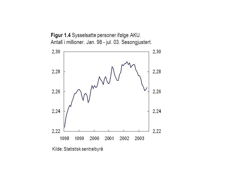 Kilde: Statistisk sentralbyrå Figur 1.4 Sysselsatte personer ifølge AKU.