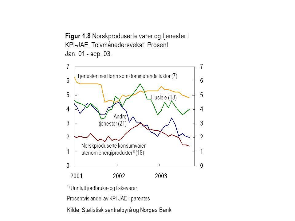 Figur 1.8 Norskproduserte varer og tjenester i KPI-JAE.