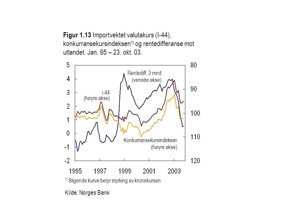 Figur 1.13 Importvektet valutakurs (I-44), konkurransekursindeksen 1) og rentedifferanse mot utlandet.