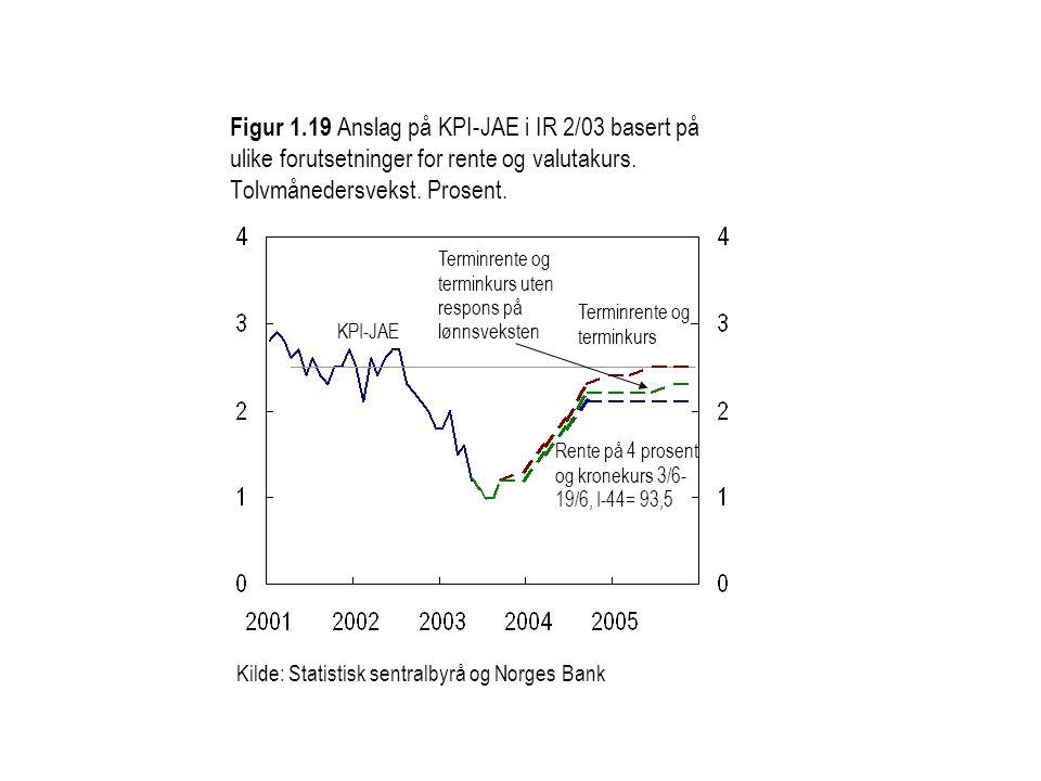 Figur 1.19 Anslag på KPI-JAE i IR 2/03 basert på ulike forutsetninger for rente og valutakurs.