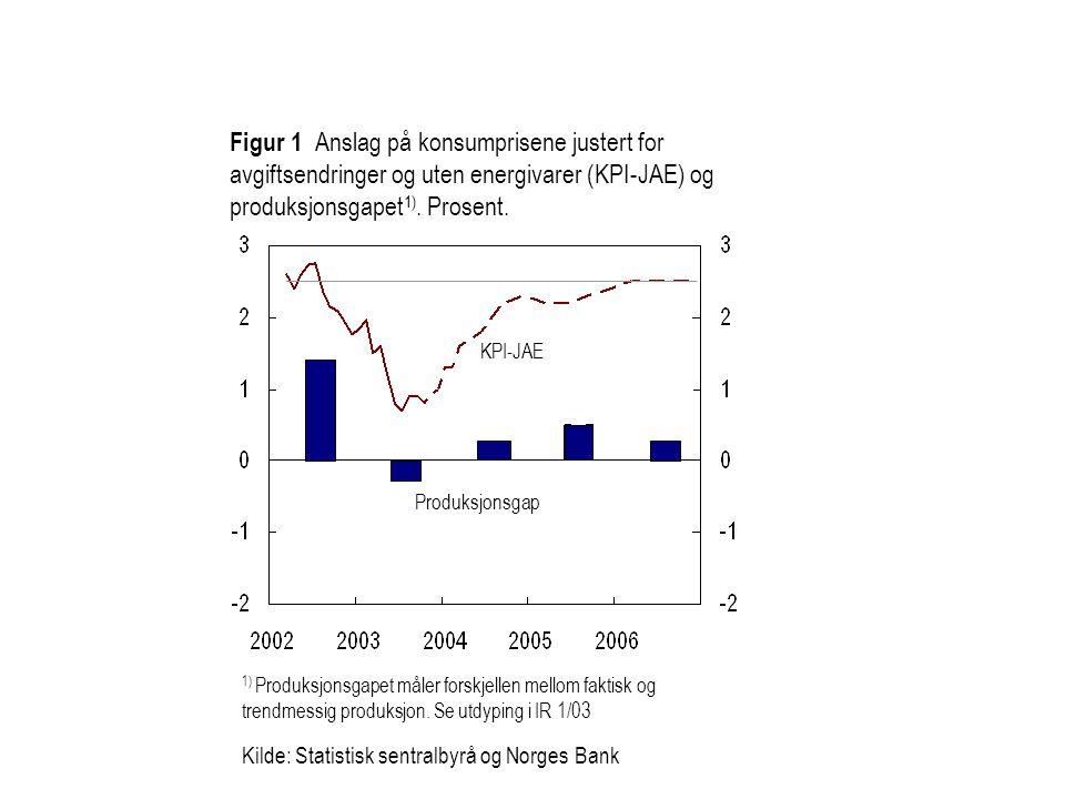 Figur 1 Anslag på konsumprisene justert for avgiftsendringer og uten energivarer (KPI-JAE) og produksjonsgapet 1).