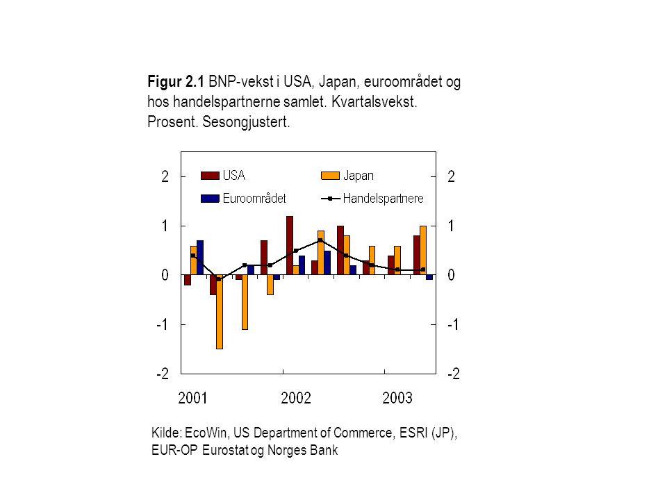 Figur 2.1 BNP-vekst i USA, Japan, euroområdet og hos handelspartnerne samlet.