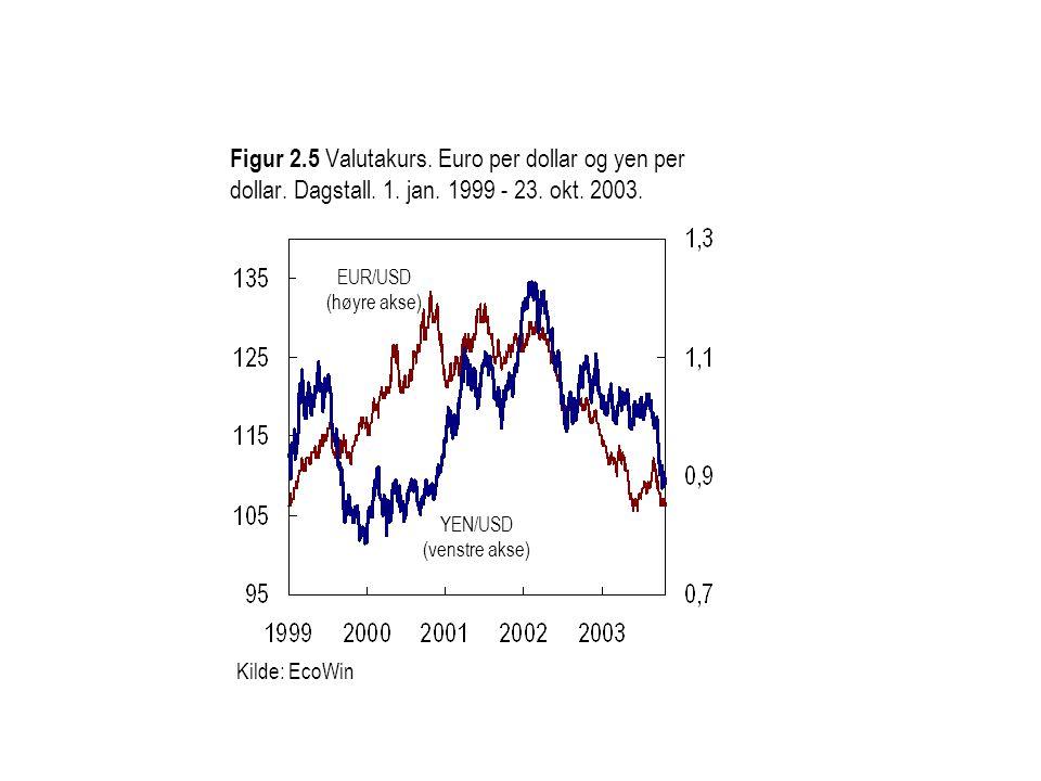 Figur 2.5 Valutakurs.Euro per dollar og yen per dollar.