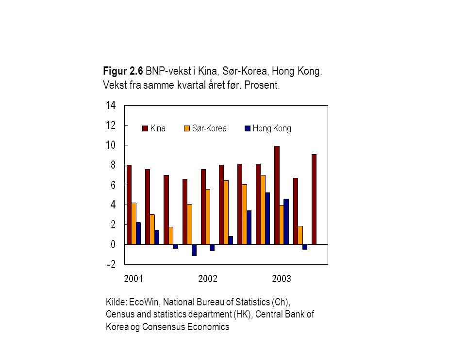 Figur 2.6 BNP-vekst i Kina, Sør-Korea, Hong Kong.Vekst fra samme kvartal året før.