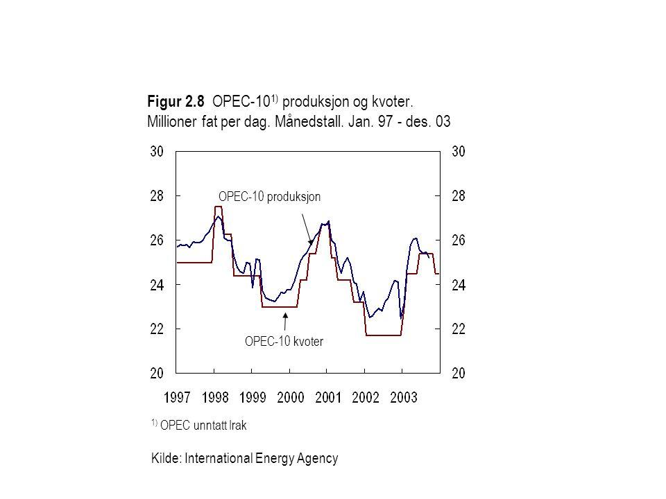 Figur 2.8 OPEC-10 1) produksjon og kvoter.Millioner fat per dag.
