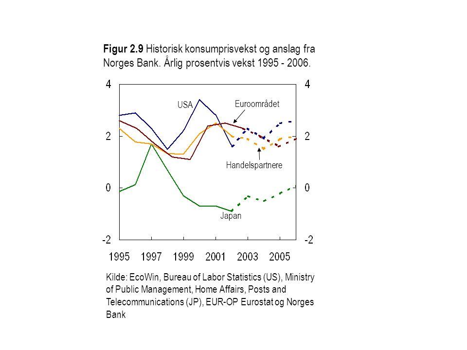 Figur 2.9 Historisk konsumprisvekst og anslag fra Norges Bank.