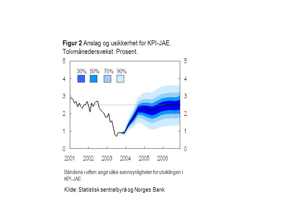 Figur 2 Anslag og usikkerhet for KPI-JAE.Tolvmånedersvekst.