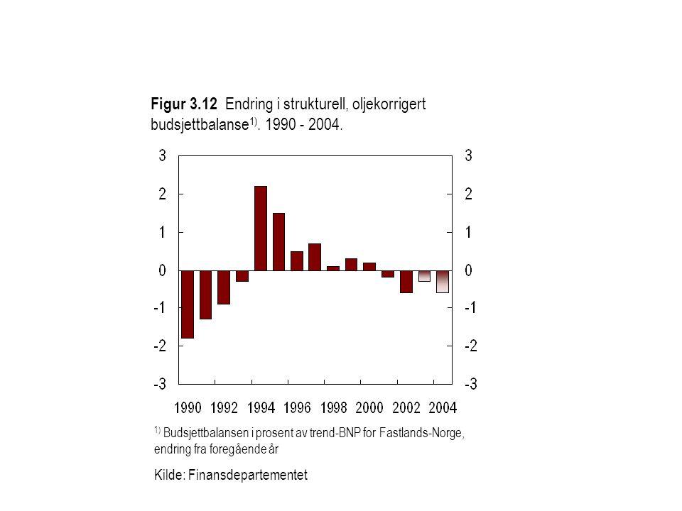 Figur 3.12 Endring i strukturell, oljekorrigert budsjettbalanse 1).