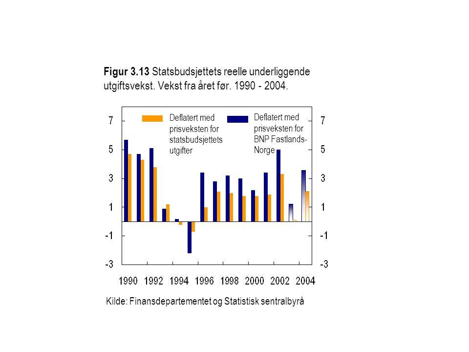 Figur 3.13 Statsbudsjettets reelle underliggende utgiftsvekst.