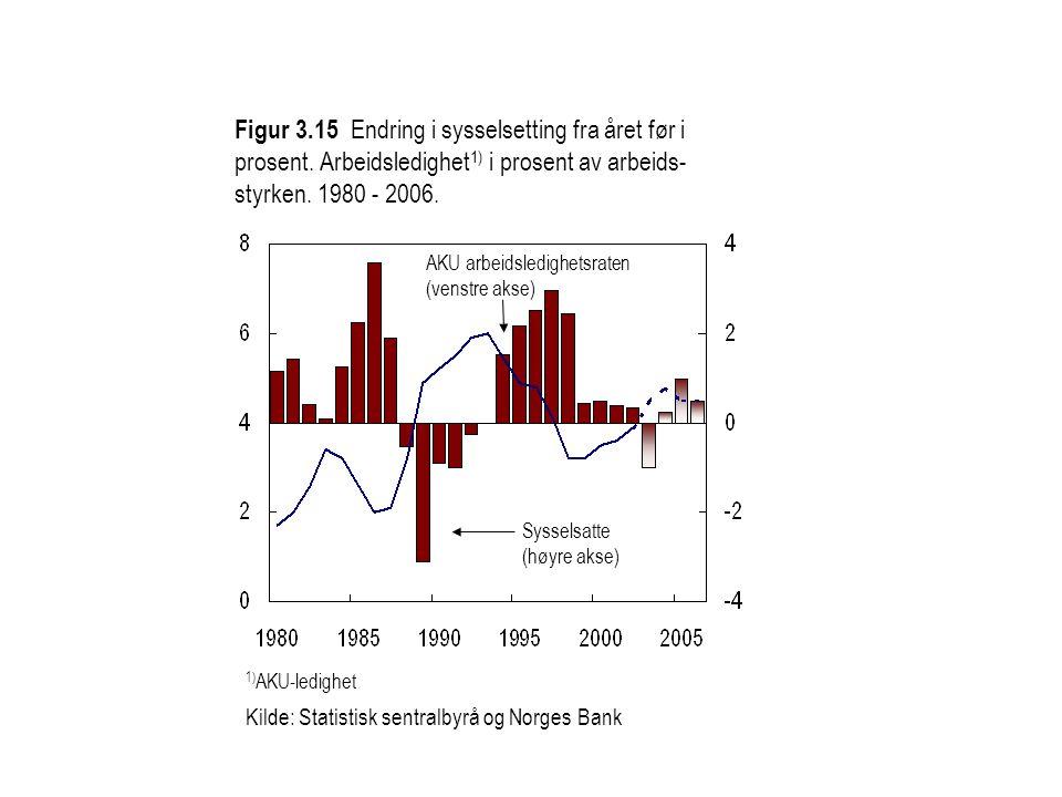 Figur 3.15 Endring i sysselsetting fra året før i prosent.