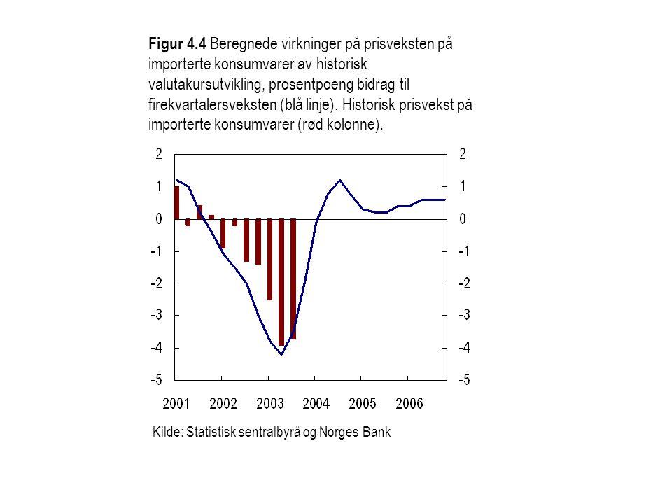 Figur 4.4 Beregnede virkninger på prisveksten på importerte konsumvarer av historisk valutakursutvikling, prosentpoeng bidrag til firekvartalersveksten (blå linje).
