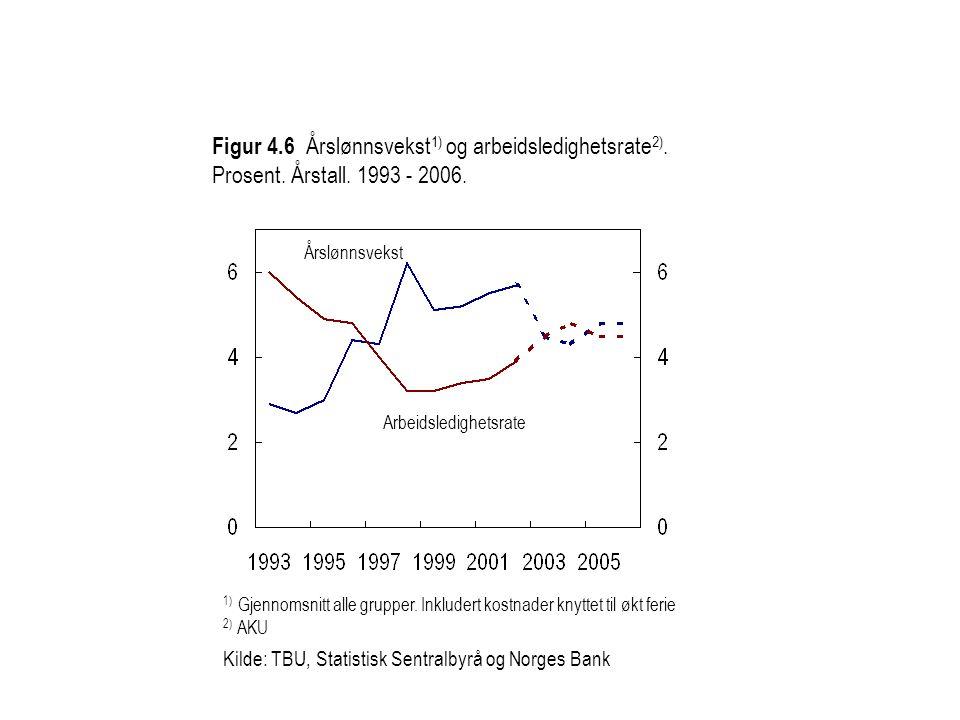 Figur 4.6 Årslønnsvekst 1) og arbeidsledighetsrate 2).