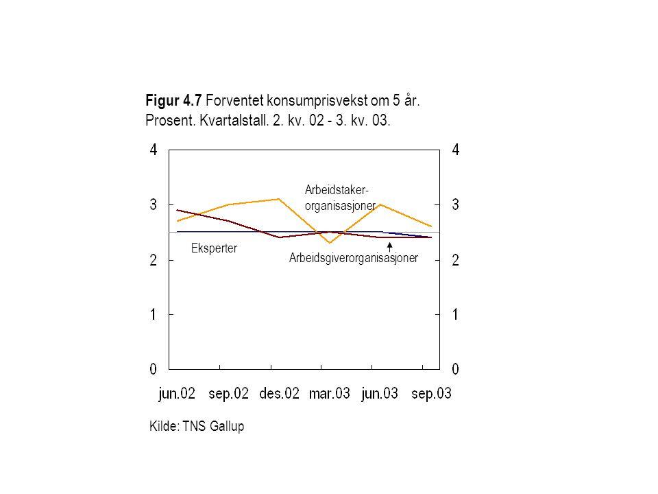 Figur 4.7 Forventet konsumprisvekst om 5 år.Prosent.