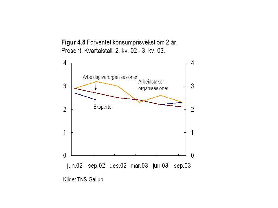 Figur 4.8 Forventet konsumprisvekst om 2 år.Prosent.