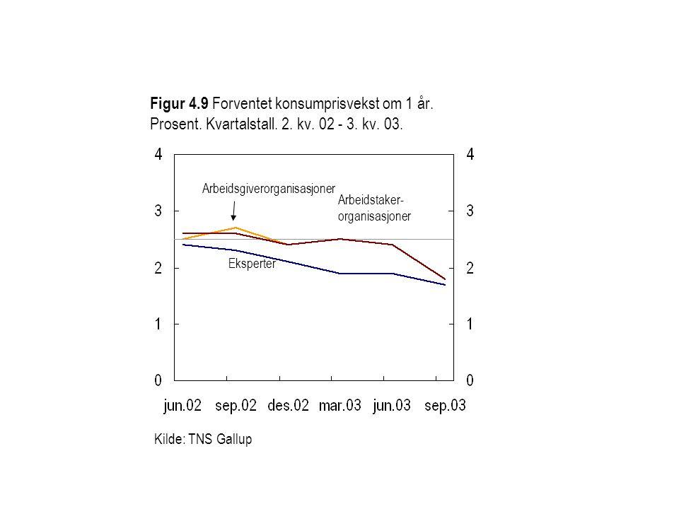 Figur 4.9 Forventet konsumprisvekst om 1 år.Prosent.