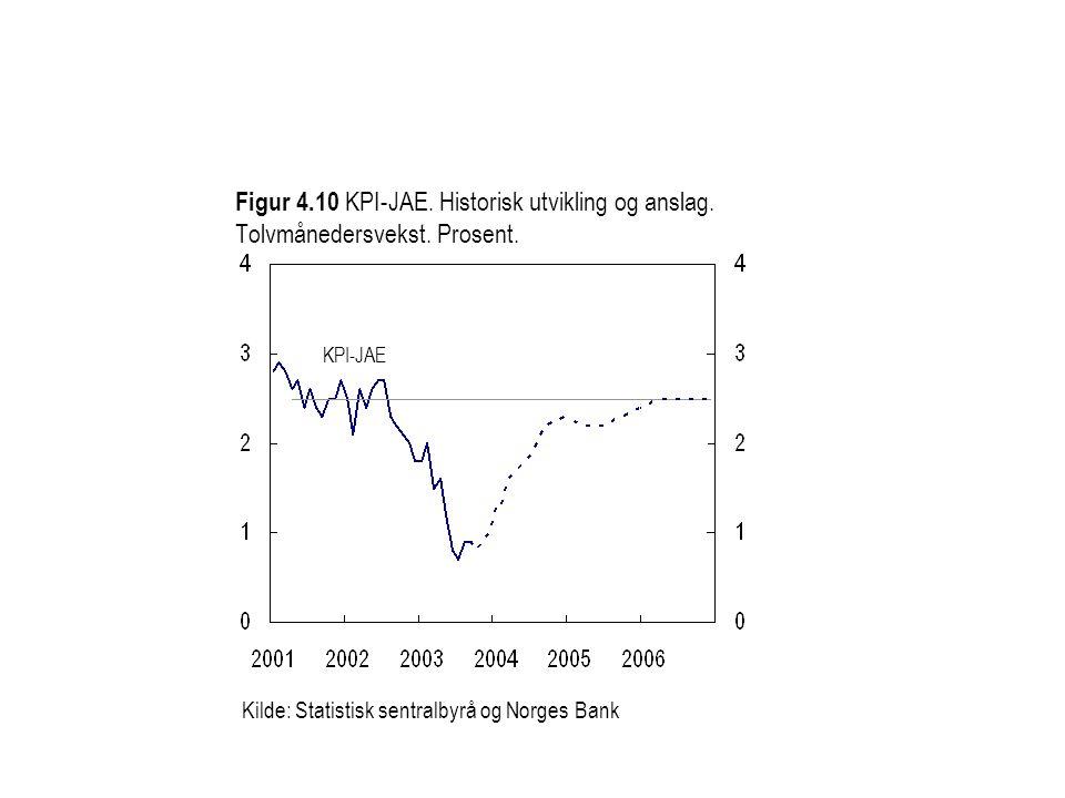 Figur 4.10 KPI-JAE.Historisk utvikling og anslag.