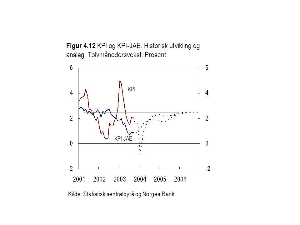 Figur 4.12 KPI og KPI-JAE.Historisk utvikling og anslag.