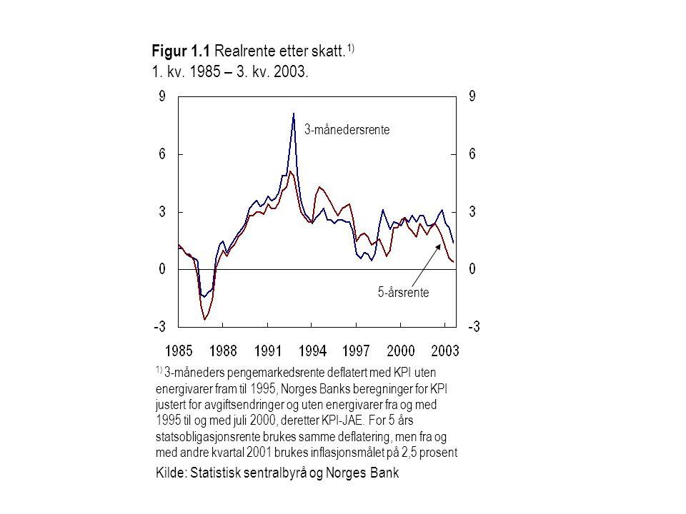 Figur 1.1 Realrente etter skatt.1) 1. kv. 1985 – 3.