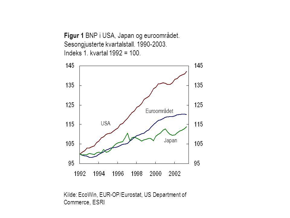 Figur 1 BNP i USA, Japan og euroområdet.Sesongjusterte kvartalstall.