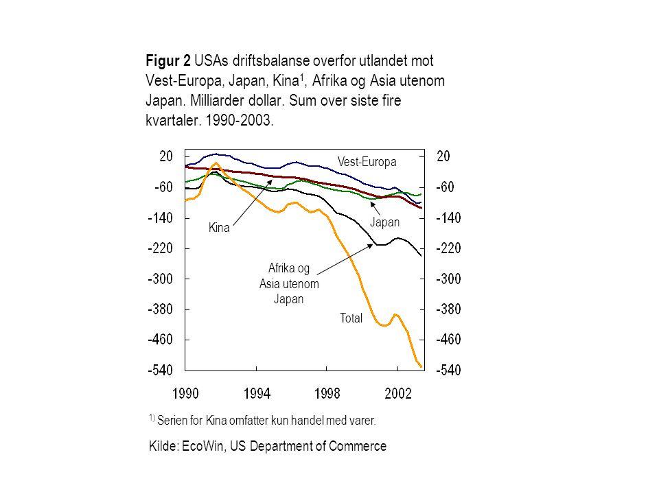 Figur 2 USAs driftsbalanse overfor utlandet mot Vest-Europa, Japan, Kina 1, Afrika og Asia utenom Japan.