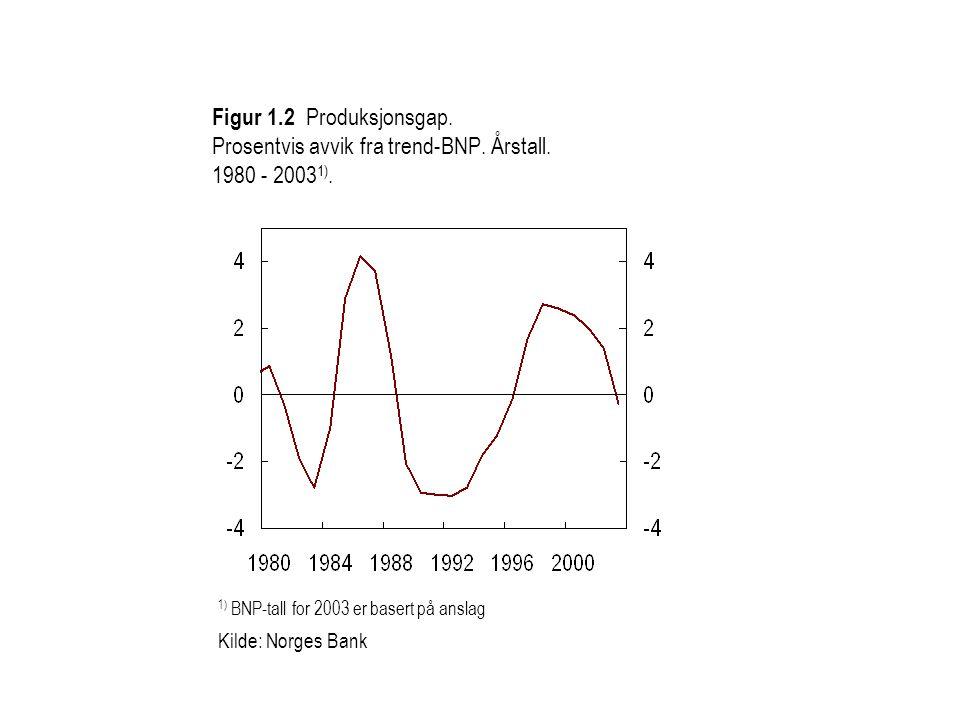 1) BNP-tall for 2003 er basert på anslag Kilde: Norges Bank Figur 1.2 Produksjonsgap.