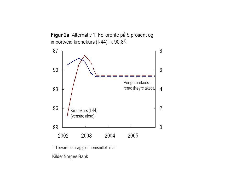 Figur 2a Alternativ 1: Foliorente på 5 prosent og importveid kronekurs (I-44) lik 90,8 1).