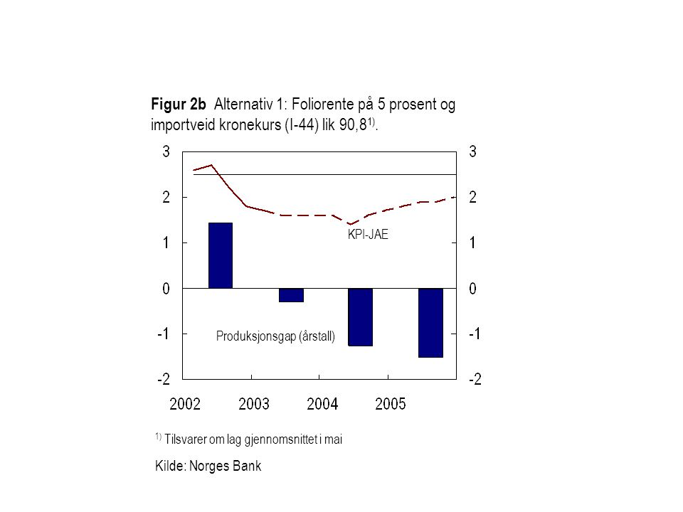 Figur 2b Alternativ 1: Foliorente på 5 prosent og importveid kronekurs (I-44) lik 90,8 1).