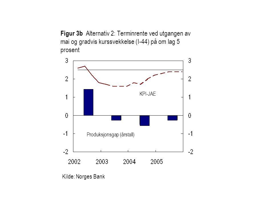 Figur 3b Alternativ 2: Terminrente ved utgangen av mai og gradvis kurssvekkelse (I-44) på om lag 5 prosent Kilde: Norges Bank KPI-JAE Produksjonsgap (årstall)