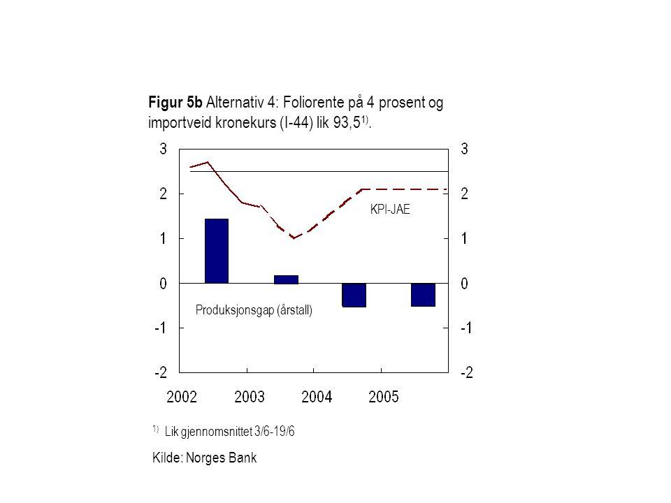 Figur 5b Alternativ 4: Foliorente på 4 prosent og importveid kronekurs (I-44) lik 93,5 1).