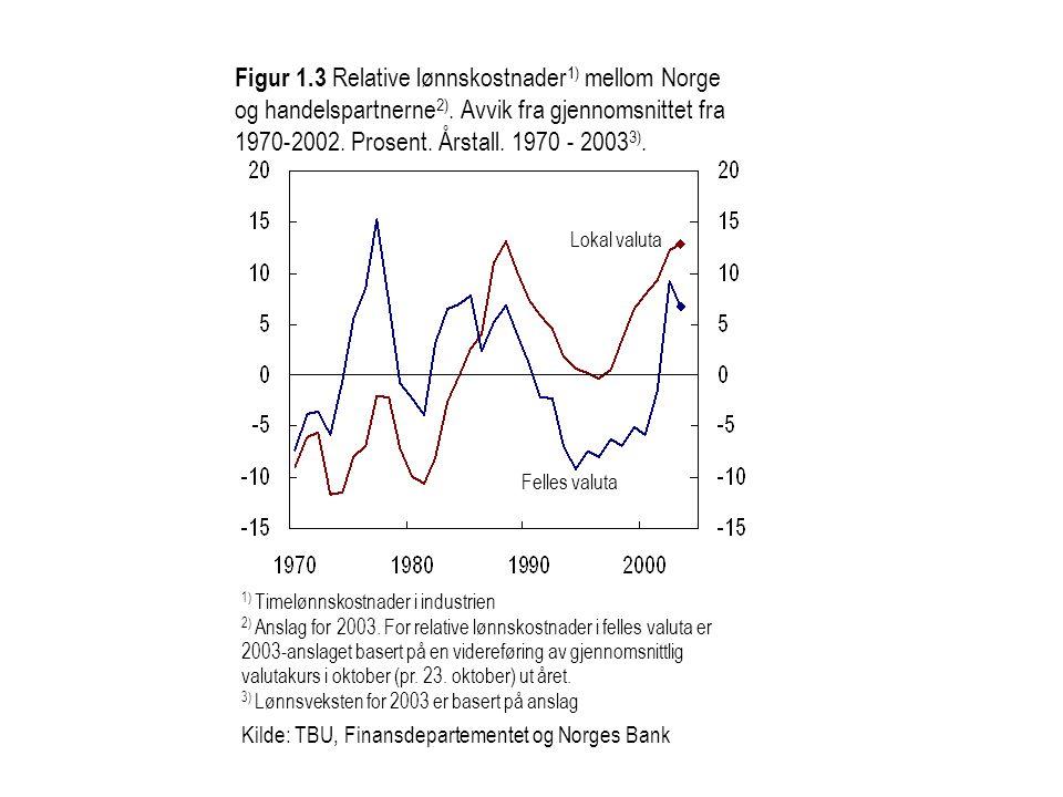 1) Timelønnskostnader i industrien 2) Anslag for 2003.