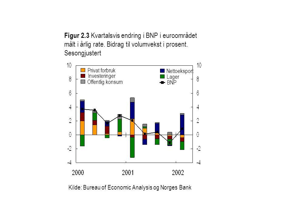 Kilde: Bureau of Economic Analysis og Norges Bank Figur 2.3 Kvartalsvis endring i BNP i euroområdet målt i årlig rate.