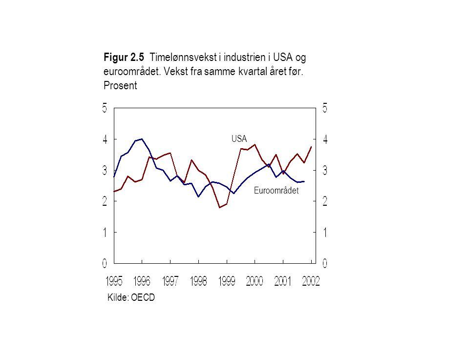 Figur 2.5 Timelønnsvekst i industrien i USA og euroområdet.