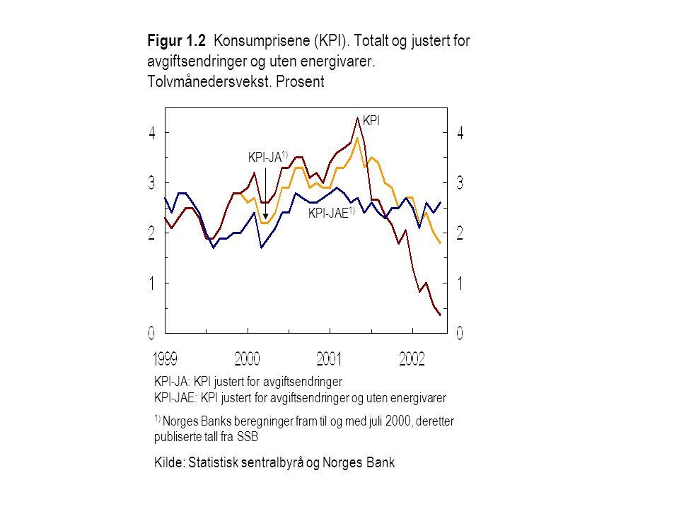 KPI-JA: KPI justert for avgiftsendringer KPI-JAE: KPI justert for avgiftsendringer og uten energivarer 1) Norges Banks beregninger fram til og med juli 2000, deretter publiserte tall fra SSB Kilde: Statistisk sentralbyrå og Norges Bank KPI KPI-JA 1) KPI-JAE 1) Figur 1.2 Konsumprisene (KPI).