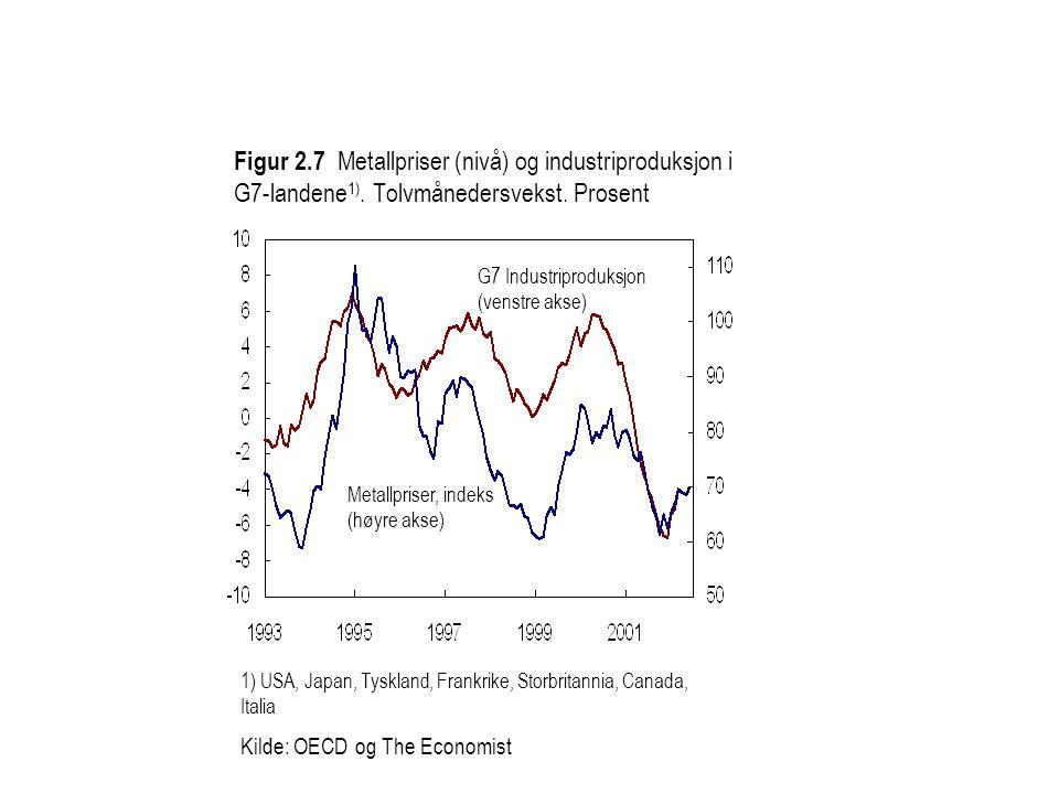 1) USA, Japan, Tyskland, Frankrike, Storbritannia, Canada, Italia Kilde: OECD og The Economist Figur 2.7 Metallpriser (nivå) og industriproduksjon i G7-landene 1).