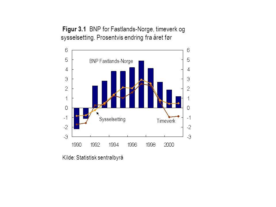 Figur 3.1 BNP for Fastlands-Norge, timeverk og sysselsetting.